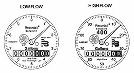 BadgerMeter Recordall® Compound Series Meters