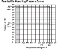 Permmissible-Operating-Pressure-Curve