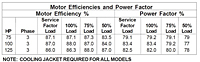 Motor Efficiencies and Power Factor (Myers® 8SMDP and 8SMXDP Series 8 in Submersible Non-Clog Wastewater Pumps)