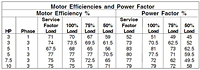 Motor Efficiencies and Power Factor (Myers® 4WHV and V4WHV 4 in. Non-Clog Wastewater Pumps)
