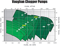 Performance Coverage (Chopper Pumps)