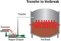 Transfer to Hotbreak