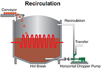 Recirculation