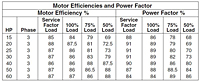 Motor Efficiencies and Power Factor-1750 (Myers® 4VC and 4VCX 4 in. Non-Clog Wastewater Pumps)