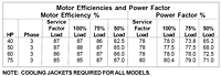 Motor Efficiencies and Power Factor-870 (Myers® 12VLDP and 12VLXDP Series 12 in Non-Clog Wastewater Pumps)