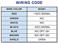 Wiring Code (Blue Ribbon Birdcage® Series Submersible Level Transmitter)