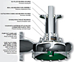 Features (Vaughan® Vertical Wet Well Chopper Pumps)