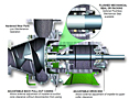 Food Processing Applications (Vaughan® Triton Screw Centrifugal Pumps)
