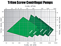 Performance Coverage (Vaughan® Triton Screw Centrifugal Pumps)